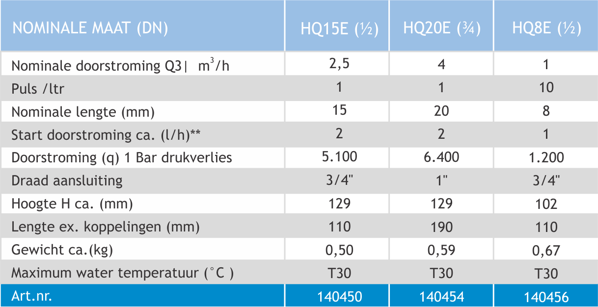 schema watermeters C NL